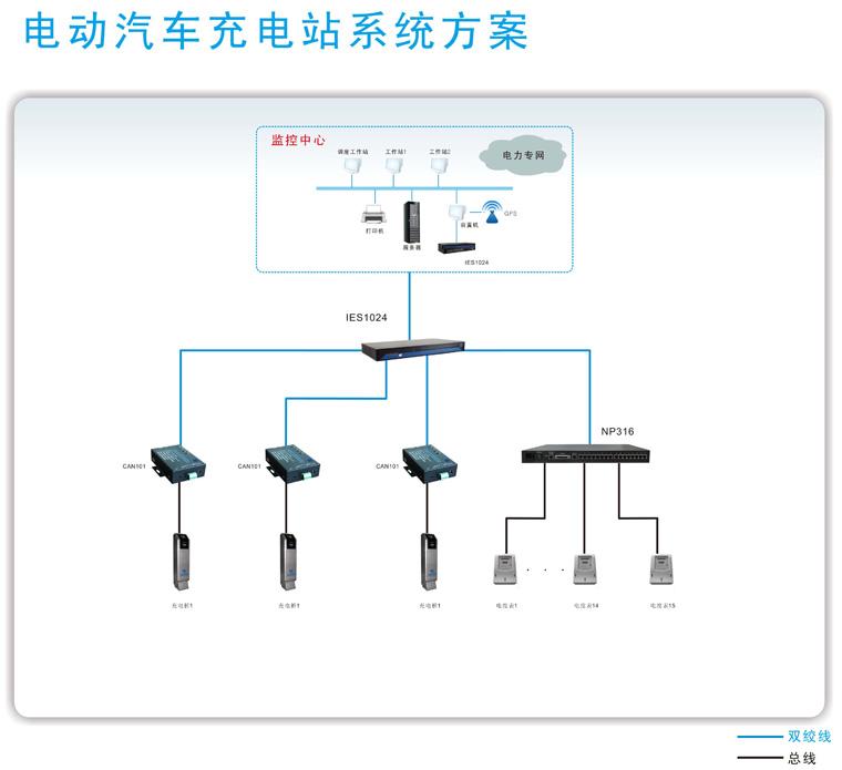 电动汽车充电站系统方案